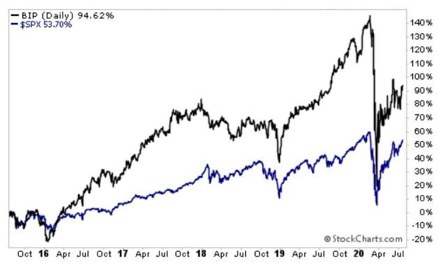 BIP 5-year chart