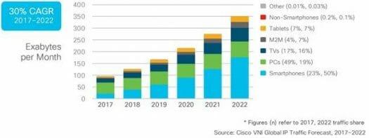 data growth chart