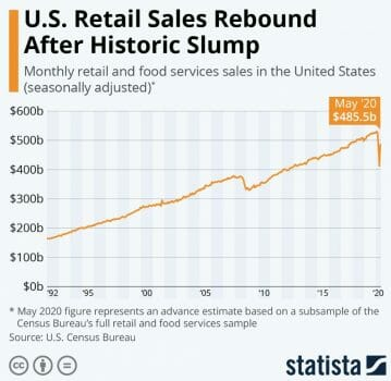 retail sales graph