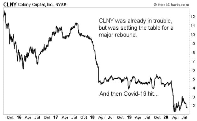 CLNY chart